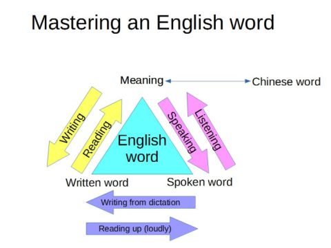 Six ways of learning English words